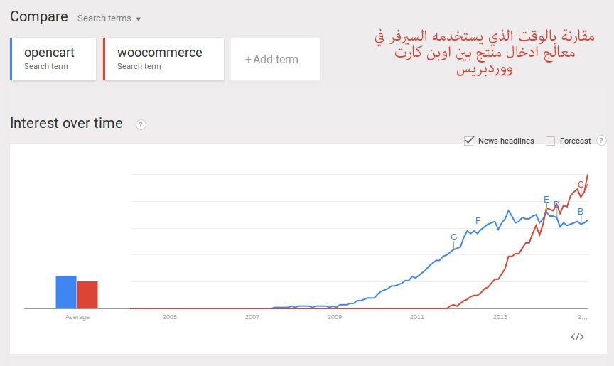 مقارنة بين نظام اوبن كارت ونظام الودربريس في التجارة الالكترونية